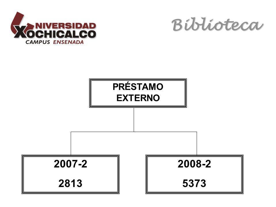 Biblioteca PRÉSTAMO EXTERNO 2008-2 5373 2007-2 2813