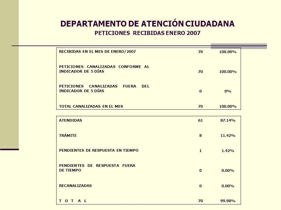 DEPARTAMENTO DE ATENCIÓN CIUDADANA PETICIONES RECIBIDAS ENERO 2007 RECIBIDAS EN EL MES DE ENERO/2007 70 100.00% PETICIONES CANALIZADAS CONFORME AL INDICADOR DE 5 DÍAS 70100.00% PETICIONES CANALIZADAS FUERA DEL INDICADOR DE 5 DÍAS 00% TOTAL CANALIZADAS EN EL MES 70 100.00% ATENDIDAS 61 87.14% TRÁMITE811.42% PENDIENTES DE RESPUESTA EN TIEMPO 11.42% PENDIENTES DE RESPUESTA FUERA DE TIEMPO 00.00% RECANALIZADAS 00.00% T O T A L 70 99.98%