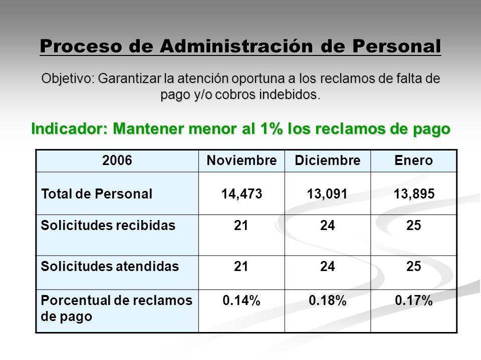 Proceso de Administración de Personal Objetivo: Garantizar la atención oportuna a los reclamos de falta de pago y/o cobros indebidos. Indicador: Mante