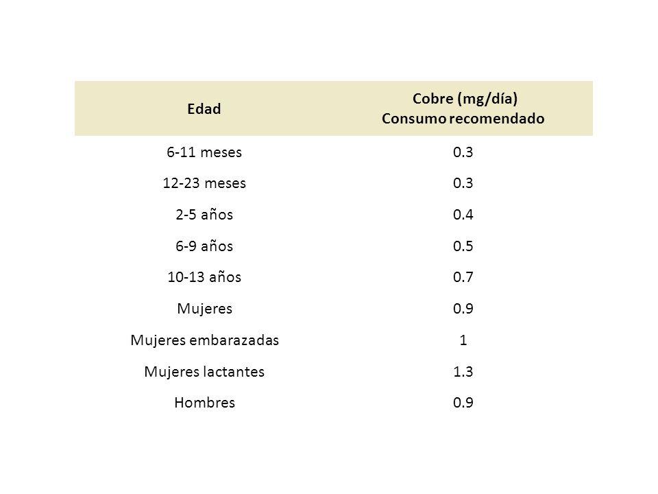 Edad Cobre (mg/día) Consumo recomendado 6-11 meses0.3 12-23 meses0.3 2-5 años0.4 6-9 años0.5 10-13 años0.7 Mujeres0.9 Mujeres embarazadas1 Mujeres lac
