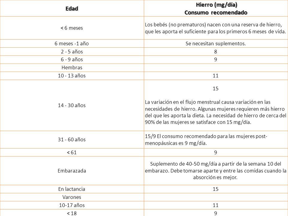 Edad Hierro (mg/día) Consumo recomendado Hierro (mg/día) Consumo recomendado < 6 meses Los bebés (no prematuros) nacen con una reserva de hierro, que