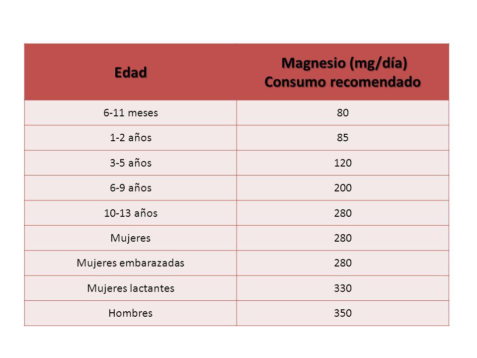 Edad Magnesio (mg/día) Consumo recomendado Magnesio (mg/día) Consumo recomendado 6-11 meses80 1-2 años85 3-5 años120 6-9 años200 10-13 años280 Mujeres