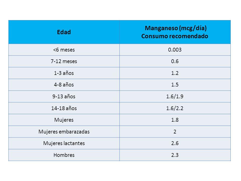 Edad Manganeso (mcg/día) Consumo recomendado <6 meses0.003 7-12 meses0.6 1-3 años1.2 4-8 años1.5 9-13 años1.6/1.9 14-18 años1.6/2.2 Mujeres1.8 Mujeres