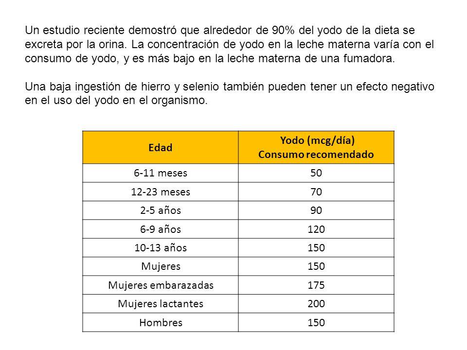 Un estudio reciente demostró que alrededor de 90% del yodo de la dieta se excreta por la orina. La concentración de yodo en la leche materna varía con