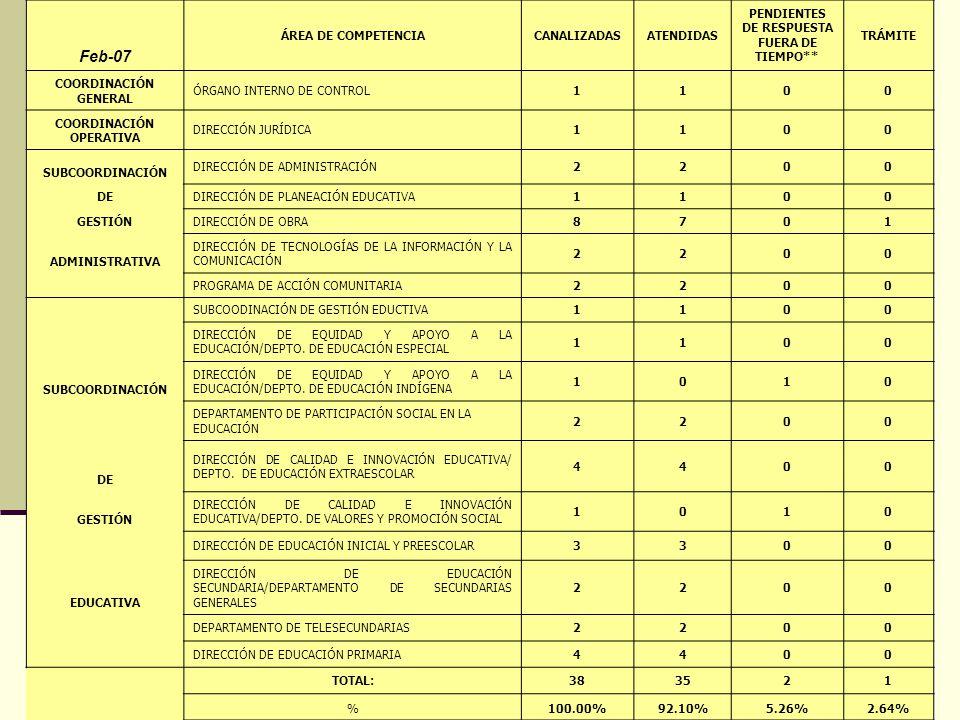 Feb-07 ÁREA DE COMPETENCIACANALIZADASATENDIDAS PENDIENTES DE RESPUESTA FUERA DE TIEMPO** TRÁMITE COORDINACIÓN GENERAL ÓRGANO INTERNO DE CONTROL1100 COORDINACIÓN OPERATIVA DIRECCIÓN JURÍDICA1100 SUBCOORDINACIÓN DIRECCIÓN DE ADMINISTRACIÓN2200 DE DIRECCIÓN DE PLANEACIÓN EDUCATIVA1100 GESTIÓN DIRECCIÓN DE OBRA8701 ADMINISTRATIVA DIRECCIÓN DE TECNOLOGÍAS DE LA INFORMACIÓN Y LA COMUNICACIÓN 2200 PROGRAMA DE ACCIÓN COMUNITARIA2200 SUBCOODINACIÓN DE GESTIÓN EDUCTIVA1100 DIRECCIÓN DE EQUIDAD Y APOYO A LA EDUCACIÓN/DEPTO.