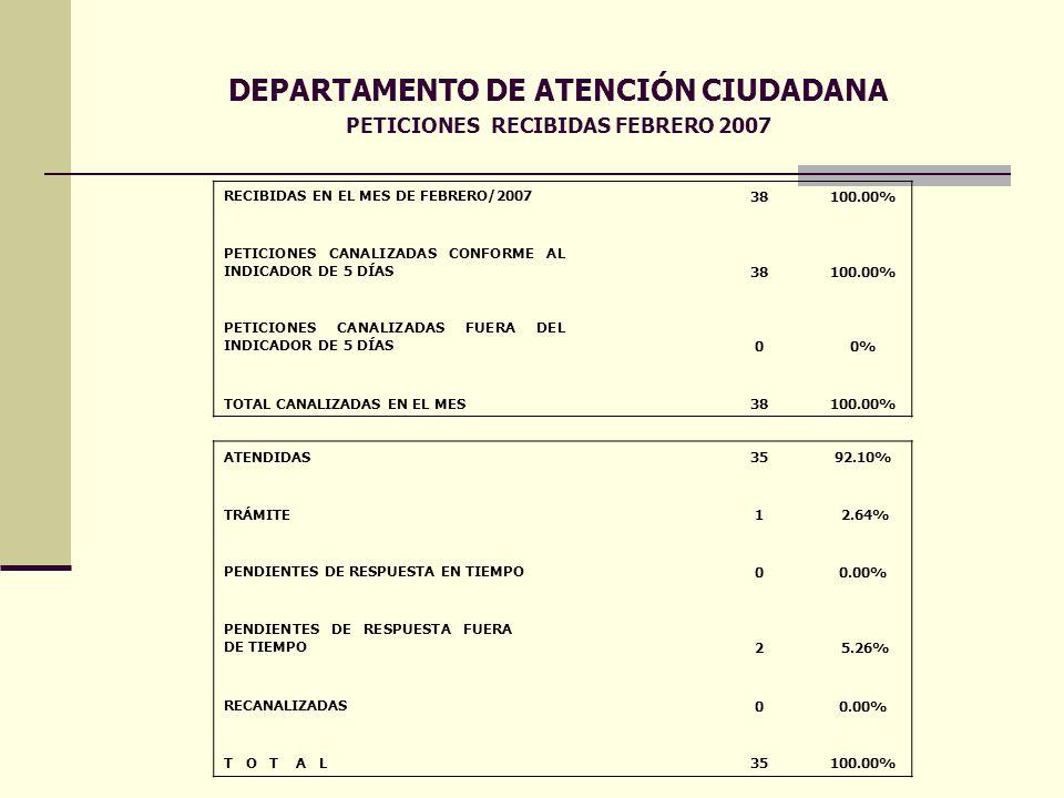 DEPARTAMENTO DE ATENCIÓN CIUDADANA PETICIONES RECIBIDAS FEBRERO 2007 RECIBIDAS EN EL MES DE FEBRERO/2007 38 100.00% PETICIONES CANALIZADAS CONFORME AL INDICADOR DE 5 DÍAS 38100.00% PETICIONES CANALIZADAS FUERA DEL INDICADOR DE 5 DÍAS 00% TOTAL CANALIZADAS EN EL MES 38 100.00% ATENDIDAS 35 92.10% TRÁMITE1 2.64% PENDIENTES DE RESPUESTA EN TIEMPO 00.00% PENDIENTES DE RESPUESTA FUERA DE TIEMPO 2 5.26% RECANALIZADAS 00.00% T O T A L 35 100.00%