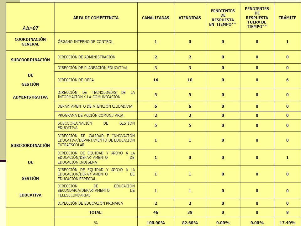Abr-07 ÁREA DE COMPETENCIACANALIZADASATENDIDAS PENDIENTES DE RESPUESTA EN TIEMPO** PENDIENTES DE RESPUESTA FUERA DE TIEMPO** TRÁMITE COORDINACIÓN GENERAL ÓRGANO INTERNO DE CONTROL10001 SUBCOORDINACIÓN DIRECCIÓN DE ADMINISTRACIÓN22000 DIRECCIÓN DE PLANEACIÓN EDUCATIVA33000 DE GESTIÓN DIRECCIÓN DE OBRA1610006 ADMINISTRATIVA DIRECCIÓN DE TECNOLOGÍAS DE LA INFORMACIÓN Y LA COMUNICACIÓN 55000 DEPARTAMENTO DE ATENCIÓN CIUDADANA66000 PROGRAMA DE ACCIÓN COMUNITARIA22000 SUBCOORDINACIÓN DE GESTIÓN EDUCATIVA 55000 SUBCOORDINACIÓN DIRECCIÓN DE CALIDAD E INNOVACIÓN EDUCATIVA/DEPARTAMENTO DE EDUCACIÓN EXTRAESCOLAR 11000 DE DIRECCIÓN DE EQUIDAD Y APOYO A LA EDUCACIÓN/DEPARTAMENTO DE EDUCACIÓN INDÍGENA 10001 GESTIÓN DIRECCIÓN DE EQUIDAD Y APOYO A LA EDUCACIÓN/DEPARTAMENTO DE EDUCACIÓN ESPECIAL 11000 EDUCATIVA DIRECCIÓN DE EDUCACIÓN SECUNDARIA/DEPARTAMENTO DE TELESECUNDARIAS 11000 DIRECCIÓN DE EDUCACIÓN PRIMARIA22000 TOTAL:4638008 %100.00%82.60%0.00% 17.40%