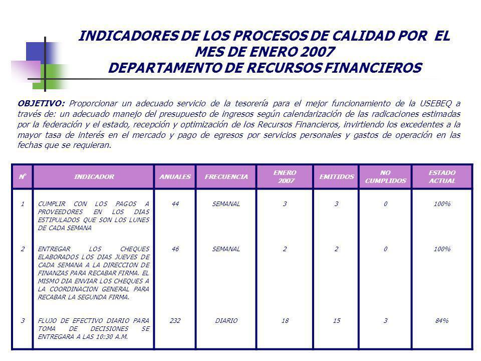 INDICADORES DE LOS PROCESOS DE CALIDAD POR EL MES DE ENERO 2007 DEPARTAMENTO DE RECURSOS FINANCIEROS N°INDICADORANUALESFRECUENCIA ENERO 2007 EMITIDOS NO CUMPLIDOS ESTADO ACTUAL 1CUMPLIR CON LOS PAGOS A PROVEEDORES EN LOS DIAS ESTIPULADOS QUE SON LOS LUNES DE CADA SEMANA 44SEMANAL330100% 2ENTREGAR LOS CHEQUES ELABORADOS LOS DIAS JUEVES DE CADA SEMANA A LA DIRECCION DE FINANZAS PARA RECABAR FIRMA.