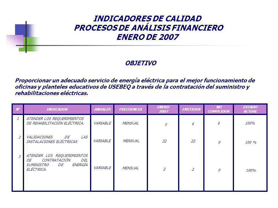 INDICADORES DE CALIDAD PROCESOS DE ANÁLISIS FINANCIERO ENERO DE 2007 100% ESTADO ACTUAL 0MENSUALVARIABLE ATENDER LOS REQUERIMIENTOS DE REHABILITACIÓN ELÉCTRICA.