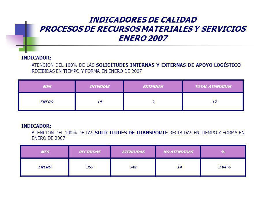 INDICADOR: ATENCIÓN DEL 100% DE LAS SOLICITUDES INTERNAS Y EXTERNAS DE APOYO LOGÍSTICO RECIBIDAS EN TIEMPO Y FORMA EN ENERO DE 2007 MESINTERNASEXTERNASTOTAL ATENDIDAS ENERO14317 INDICADOR: ATENCIÓN DEL 100% DE LAS SOLICITUDES DE TRANSPORTE RECIBIDAS EN TIEMPO Y FORMA EN ENERO DE 2007 MESRECIBIDASATENDIDASNO ATENDIDAS% ENERO355341143.94% INDICADORES DE CALIDAD PROCESOS DE RECURSOS MATERIALES Y SERVICIOS ENERO 2007