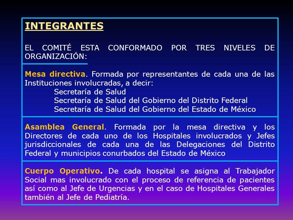 INTEGRANTES EL COMITÉ ESTA CONFORMADO POR TRES NIVELES DE ORGANIZACIÓN: Mesa directiva.