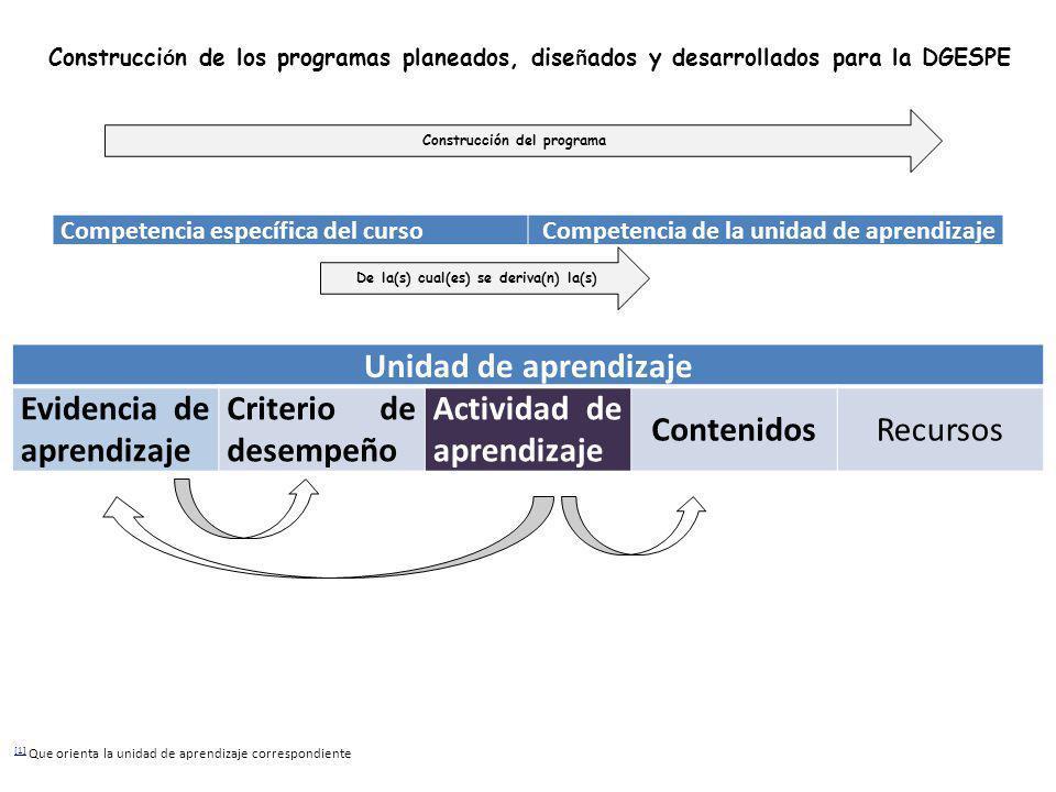 Competencia específica del cursoCompetencia de la unidad de aprendizaje Unidad de aprendizaje Evidencia de aprendizaje Criterio de desempeño Actividad de aprendizaje ContenidosRecursos Construcción del programa De la(s) cual(es) se deriva(n) la(s) Construcci ó n de los programas planeados, dise ñ ados y desarrollados para la DGESPE [1] [1] Que orienta la unidad de aprendizaje correspondiente
