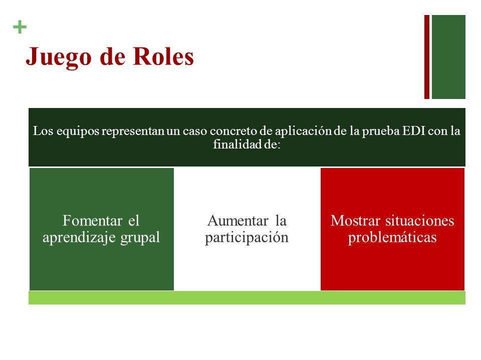 + Juego de Roles Los equipos representan un caso concreto de aplicación de la prueba EDI con la finalidad de: Fomentar el aprendizaje grupal Aumentar la participación Mostrar situaciones problemáticas
