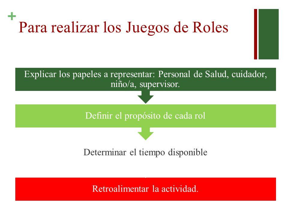 + Para realizar los Juegos de Roles Retroalimentar la actividad. Determinar el tiempo disponible Definir el propósito de cada rol Explicar los papeles