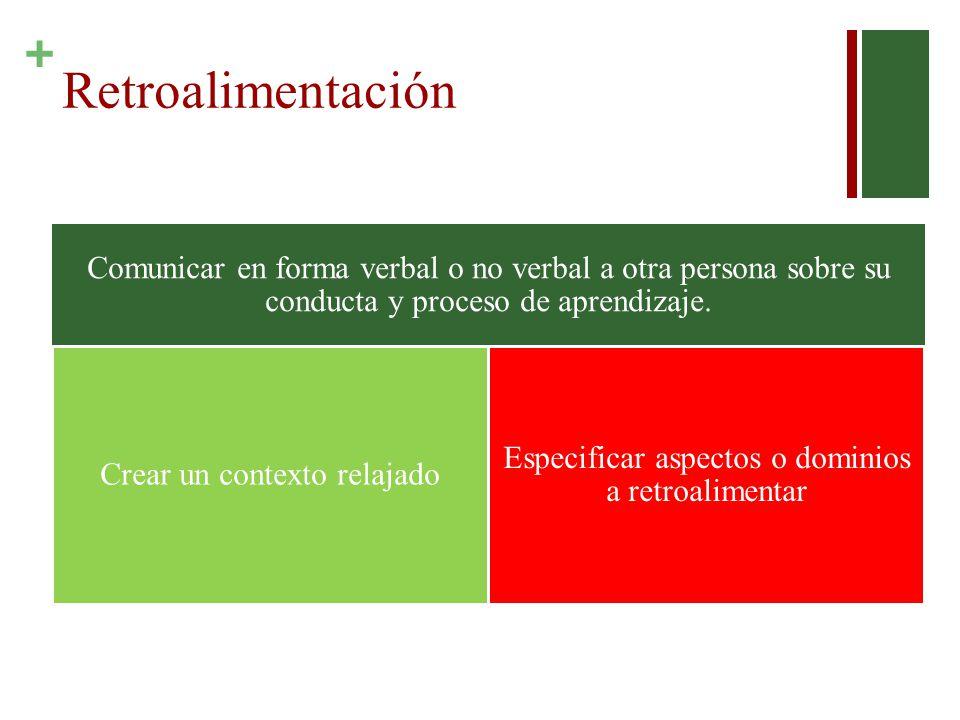 + Retroalimentación Comunicar en forma verbal o no verbal a otra persona sobre su conducta y proceso de aprendizaje. Crear un contexto relajado Especi