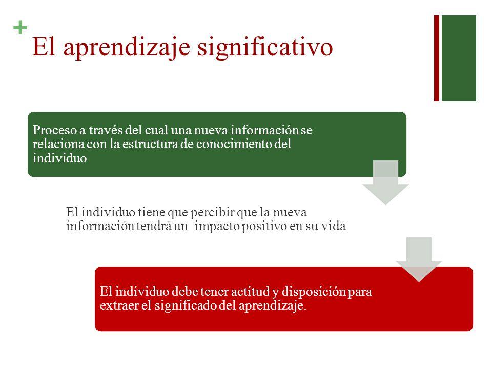 + El aprendizaje significativo Proceso a través del cual una nueva información se relaciona con la estructura de conocimiento del individuo El individ
