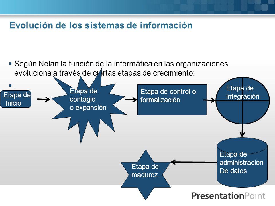 Evolución de los sistemas de información Según Nolan la función de la informática en las organizaciones evoluciona a través de ciertas etapas de creci