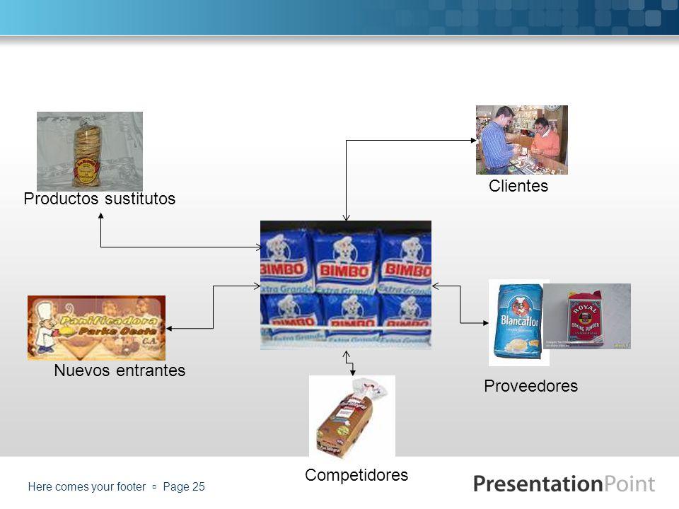 Here comes your footer Page 25 Clientes Proveedores Competidores Nuevos entrantes Productos sustitutos