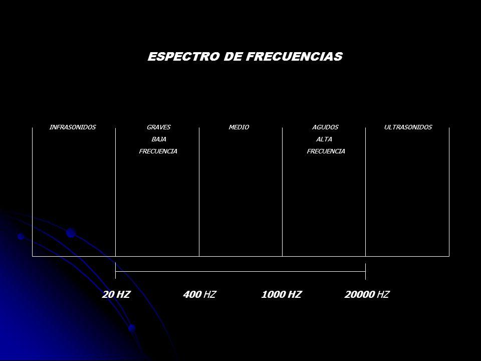 ESPECTRO DE FRECUENCIAS INFRASONIDOS GRAVES MEDIO AGUDOS ULTRASONIDOS BAJA ALTA FRECUENCIA FRECUENCIA 20 HZ400 HZ1000 HZ20000 HZ