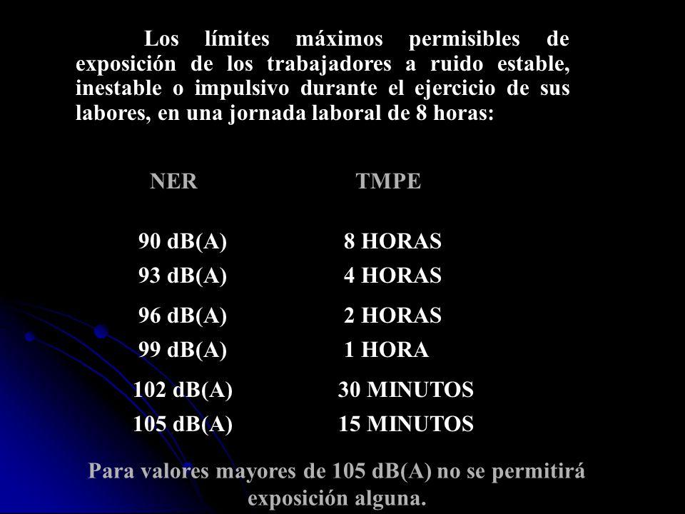 Los límites máximos permisibles de exposición de los trabajadores a ruido estable, inestable o impulsivo durante el ejercicio de sus labores, en una j