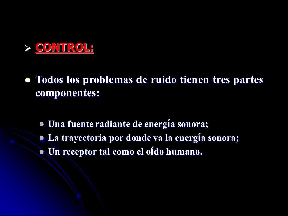 CONTROL: CONTROL: Todos los problemas de ruido tienen tres partes componentes: Todos los problemas de ruido tienen tres partes componentes: Una fuente
