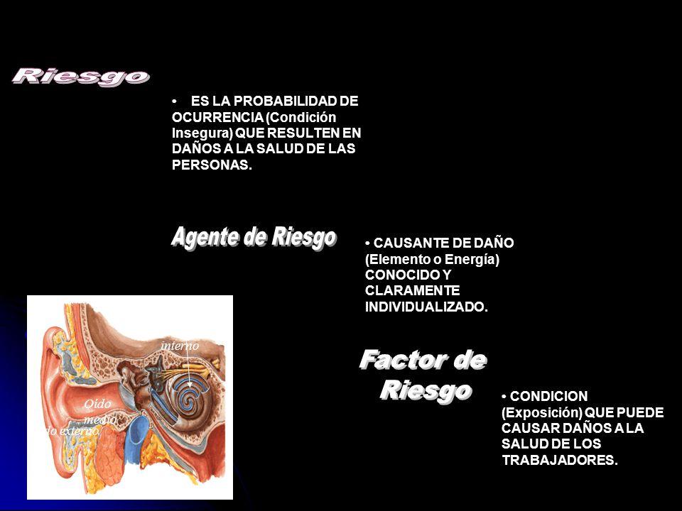 TIEMPO MAXIMO PERMISIBLE DE EXPOSICION POR JORNADA DE TRABAJO SEGÚN LA NOM-011-STPS O Oídoexterno Oído intern o