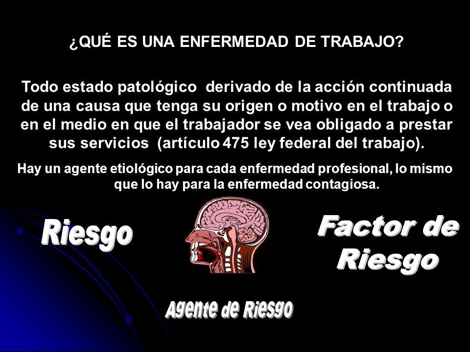 HIGIENE INDUSTRIAL PRINCIPALES AGENTES DE ESTUDIO AGENTES DE RIESGO FISICOS: FISICOS: *R U I D O ILUMINACIONTEMPERATURAS QUIMICOS: QUIMICOS:POLVOS VAPORES ORGANICOS BIOLOGICOS: BIOLOGICOS:HONGOSBACTERIAS ERGONOMICOS, PSICOSOCIALES ERGONOMICOS, PSICOSOCIALES O Oídoexterno Oído intern o