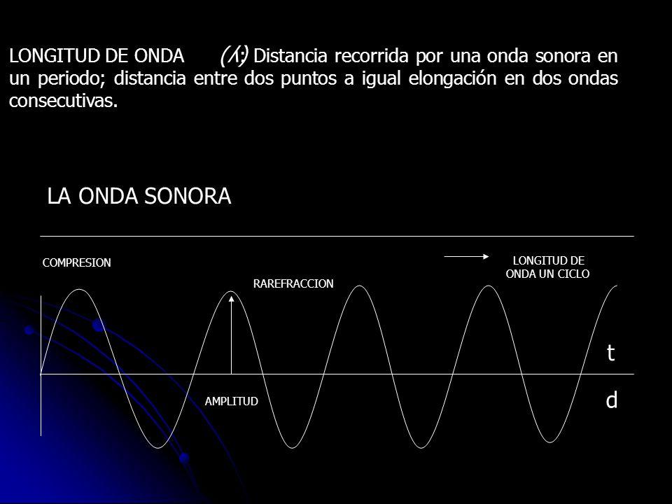 INFRASONIDO Y ULTRASONIDO 20 Hz20,000 Hz UMBRAL DE LA AUDICION INFRASONIDOS 2X10 -5 Nw/m 2 20 Nw/m 2 0 dB 120 dB ULTRASONIDOS O Oídoexterno Oído intern o