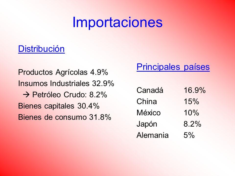 Distribución Productos Agrícolas 4.9% Insumos Industriales 32.9% Petróleo Crudo: 8.2% Bienes capitales 30.4% Bienes de consumo 31.8% Principales países Canadá16.9% China15% México10% Japón8.2% Alemania5%