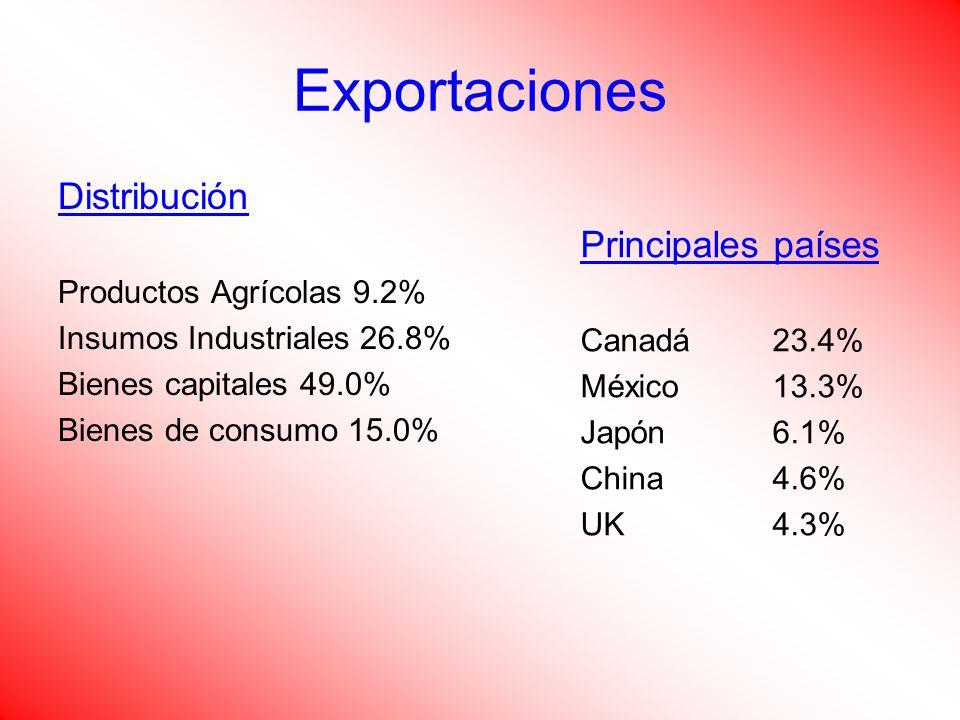 Distribución Productos Agrícolas 9.2% Insumos Industriales 26.8% Bienes capitales 49.0% Bienes de consumo 15.0% Principales países Canadá23.4% México13.3% Japón6.1% China4.6% UK4.3%