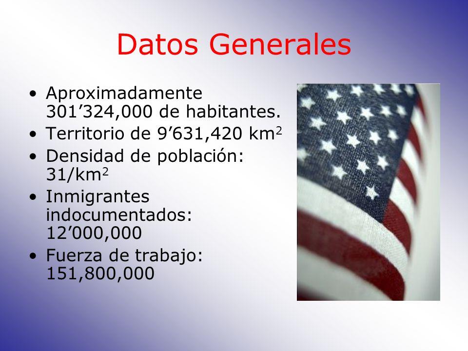 Datos Generales Aproximadamente 301324,000 de habitantes.