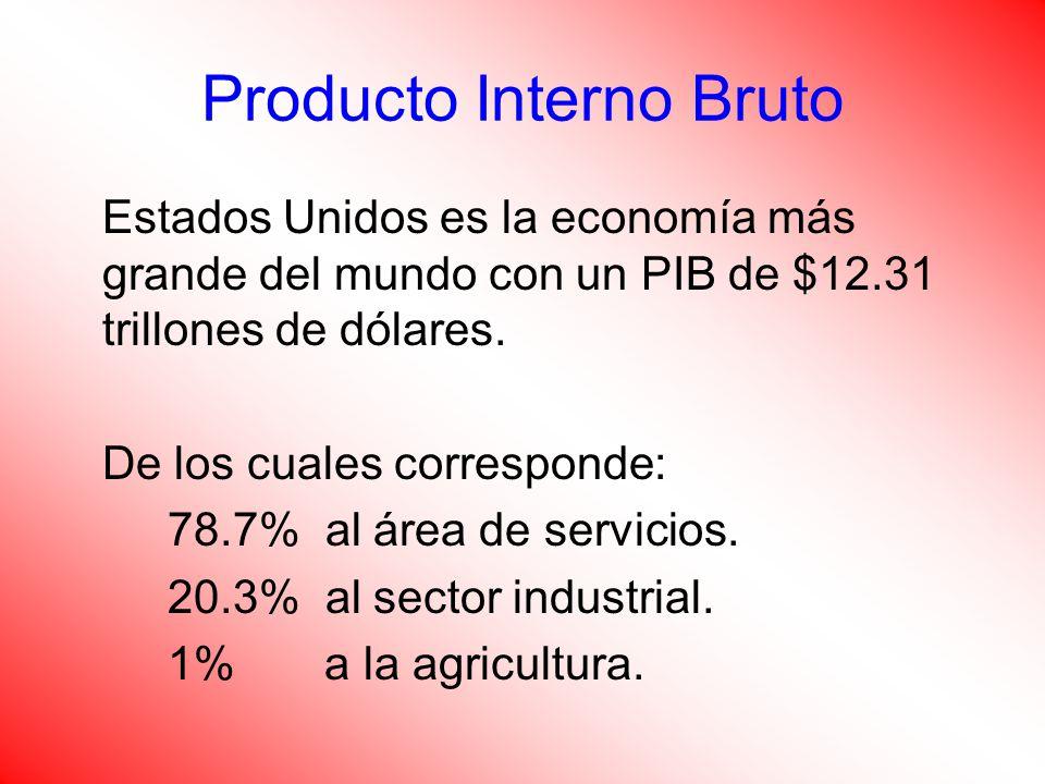 Producto Interno Bruto Estados Unidos es la economía más grande del mundo con un PIB de $12.31 trillones de dólares.
