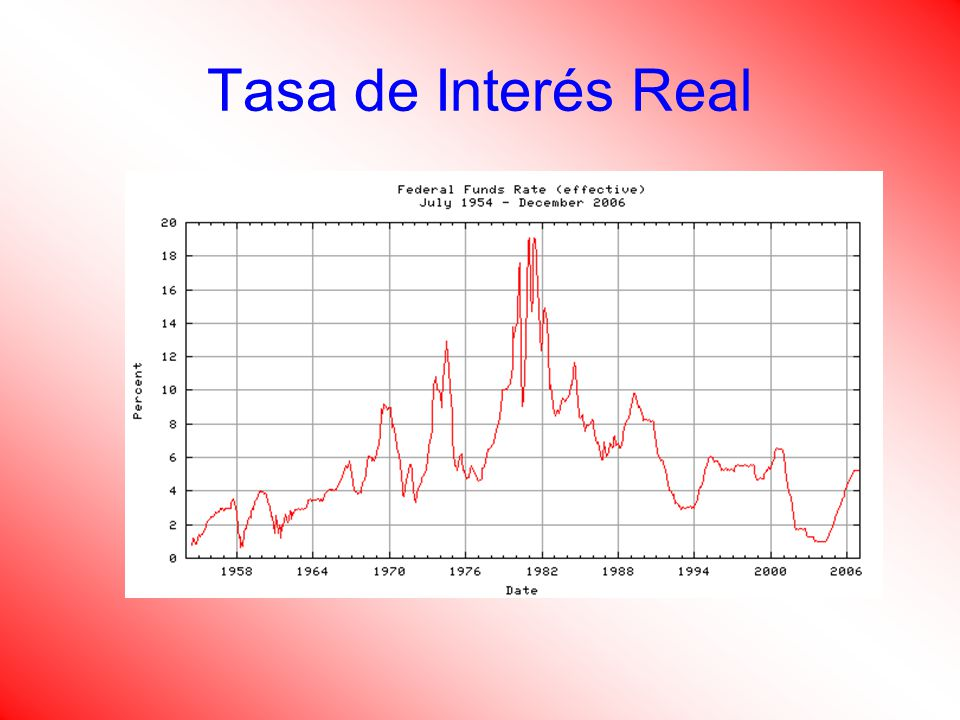 Tasa de Interés Real