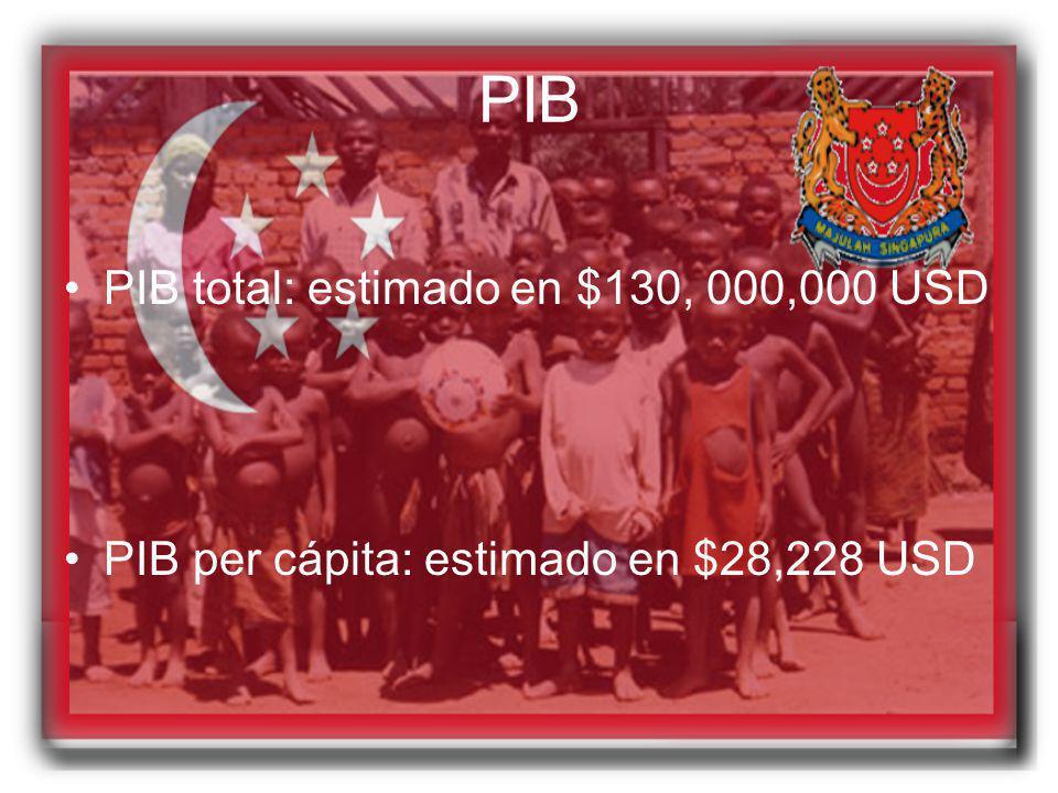 PIB PIB total: estimado en $130, 000,000 USD PIB per cápita: estimado en $28,228 USD