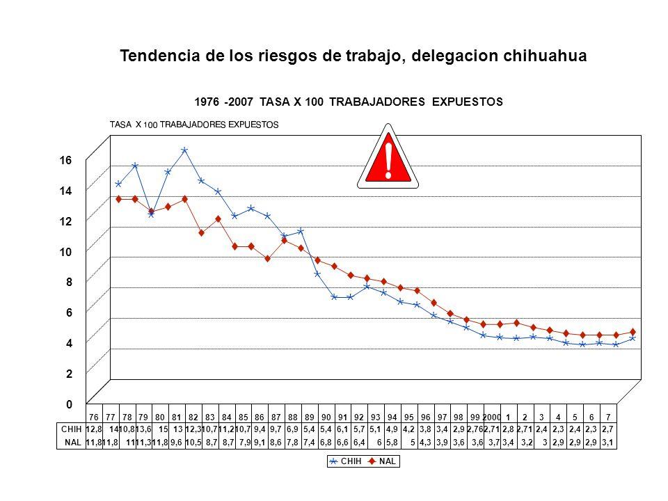 1976 -2007 TASA X 100 TRABAJADORES EXPUESTOS FUENTE SUI 55 MT5 76777879808182838485868788899091929394959697989920001234567 0 2 4 6 8 10 12 14 16 CHIH