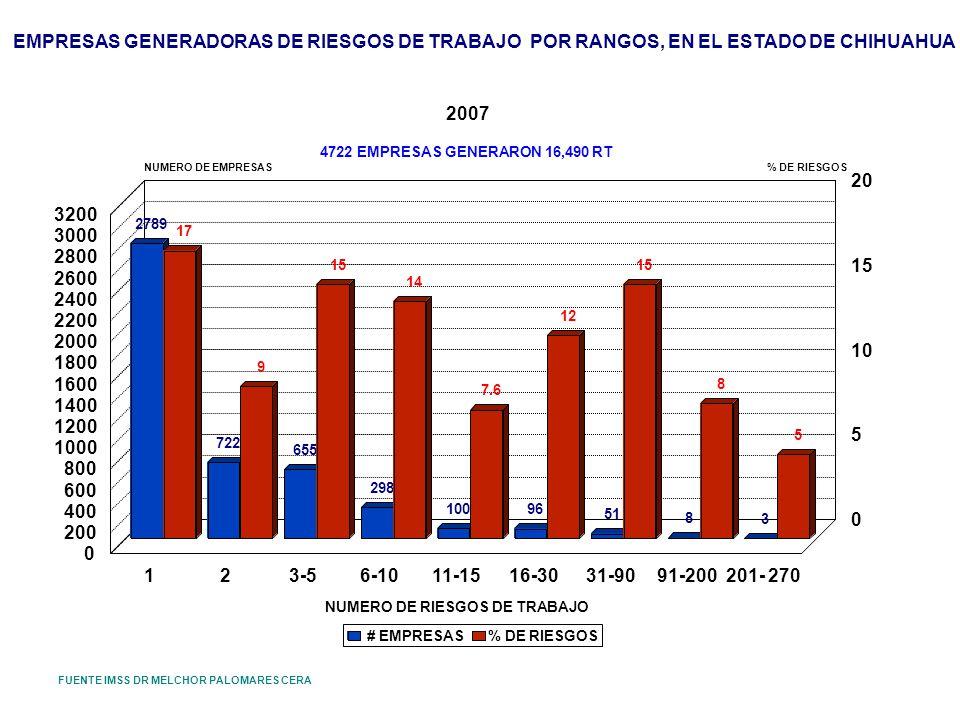 EMPRESAS GENERADORAS DE RIESGOS DE TRABAJO POR RANGOS, EN EL ESTADO DE CHIHUAHUA 2007 FUENTE IMSS DR MELCHOR PALOMARES CERA 2789 722 655 298 100 96 51