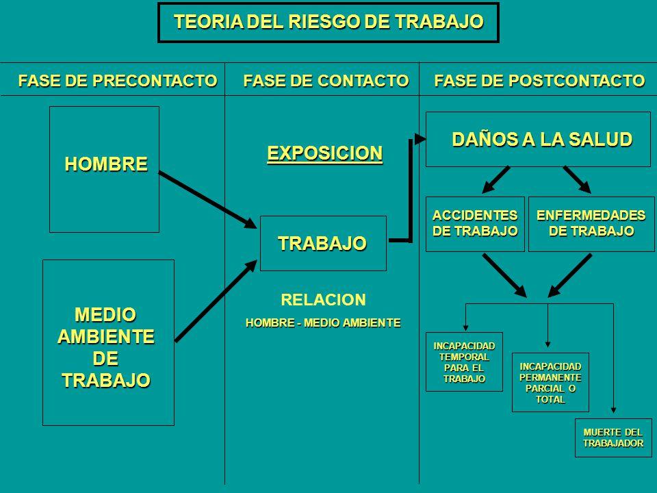 TEORIA DEL RIESGO DE TRABAJO FASE DE PRECONTACTO FASE DE CONTACTO FASE DE POSTCONTACTO HOMBRE MEDIO AMBIENTE DE TRABAJO TRABAJO RELACION HOMBRE - MEDI