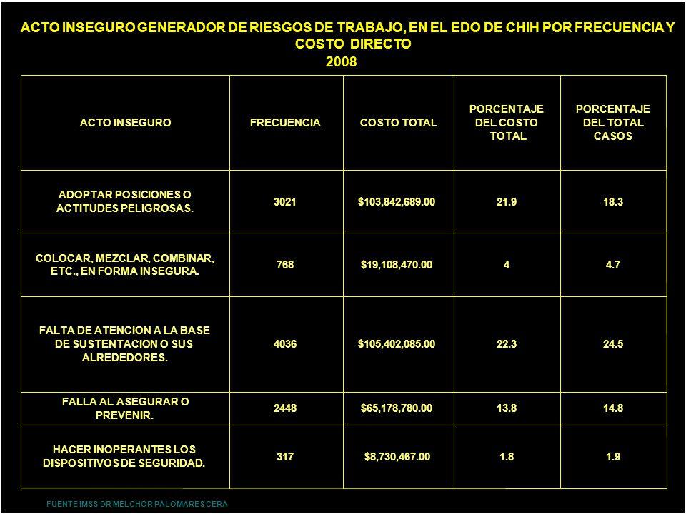 ACTO INSEGURO GENERADOR DE RIESGOS DE TRABAJO, EN EL EDO DE CHIH POR FRECUENCIA Y COSTO DIRECTO 2008 FUENTE IMSS DR MELCHOR PALOMARES CERA ACTO INSEGU