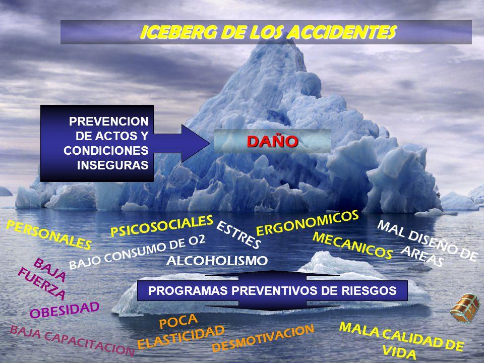 OBESIDAD BAJA FUERZA ESTRES BAJA CAPACITACION PSICOSOCIALES ERGONOMICOS MECANICOS DAÑO ICEBERG DE LOS ACCIDENTES BAJO CONSUMO DE O2 PERSONALES POCA EL