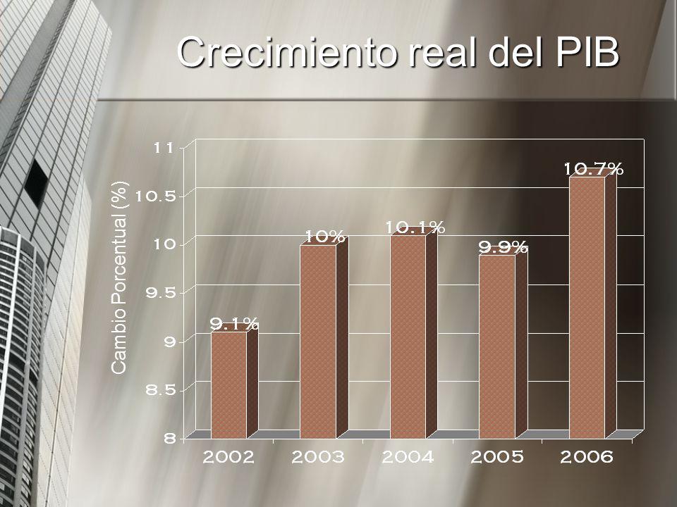 Crecimiento real del PIB Cambio Porcentual (%)