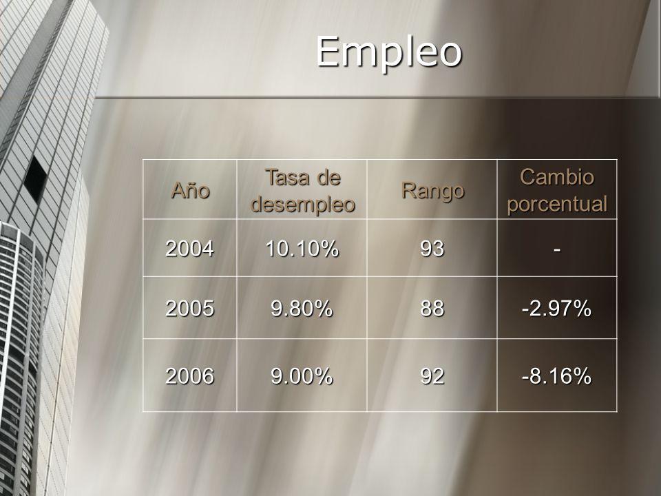 Año Tasa de desempleo Rango Cambio porcentual 200410.10%93- 20059.80%88-2.97% 20069.00%92-8.16% Empleo
