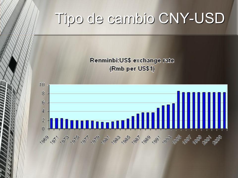 Tipo de cambio CNY-USD