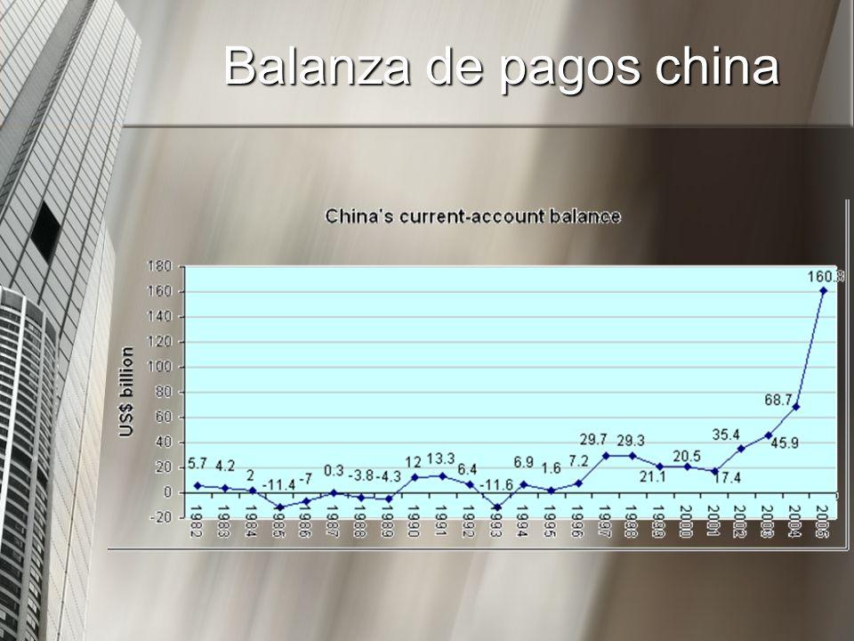 Balanza de pagos china