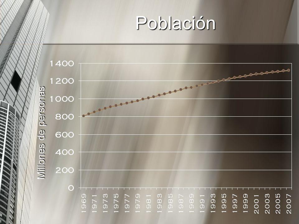 Población Millones de personas