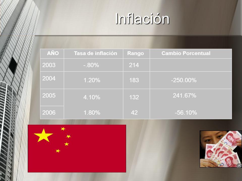 AÑOTasa de inflación -.80% 1.20% 4.10% 1.80% 2003 2004 2005 2006 214 183 132 42 Cambio Porcentual -250.00% 241.67% -56.10% Rango Inflación