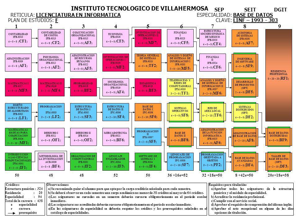 CONTABILIDAD IFB-9310 4 – 0 – 8 ( CF1 ) ADMINISTRACION IFB-9309 4 – 0 – 8 ( AF1 ) MATEMATICAS I IFB-9327 4 – 0 – 8 ( MF3 ) DISEÑO ESTRUCTURADO DE ALGORITMOS IFB-9302 4 – 0 – 8 ( LF1 ) MATEMATICAS BASICAS PARA COMPUTACION IFR-9326 5 – 0 – 10 ( MF1 ) INTRODUCCION A LAS CIENCIAS COMPUTACIONALES IFM-9301 3 – 2 – 8 ( IF1 ) CONTABILIDAD DE COSTOS IFB-9313 4 – 0 – 8 ( CF2 ) PSICOLOGIA ORGANIZACIONAL IFB-9312 4 – 0 – 8 ( AF2 ) MATEMATICAS II IFM-9339 3 – 2 – 8 ( MF4 ) PROGRAMACION I IFM-9303 3 – 2 – 8 ( LF2 ) DERECHO I IFB-9311 4 – 0 – 8 ( OF1 ) METODOLOGIA DE LA INVESTIGACION ACB-9339 4 – 0 – 8 ( BF4 ) COMUNICACIÓN ORGANIZACIONAL IFB-9315 4 – 0 – 8 ( AF3 ) ADMINISTRACION DE RECURSOS HUMANOS IFB-9322 4 – 0 – 8 ( AF5 ) PROBABILIDAD IFB-9328 4 – 0 – 8 ( BF2 ) ESTRUCTURA DE DATOS I IFM-9305 3 – 2 – 8 ( SF3 ) DERECHO II IFB-9314 4 – 0 – 8 ( OF2 ) ORGANIZACION DE COMPUTADORAS IFB-9332 4 – 0 – 8 ( IF2 ) ECONOMIA IFB-9316 4 – 0 – 8 ( CF3 ) INVESTIGACION DE OPERACIONES I IFB-9330 4 – 0 – 8 ( MF2 ) SOCIOLOGIA ORGANIZACIONAL IFB-9319 4 – 0 – 8 ( AF4 ) ESTRUCTURA DE DATOS II IFC-9306 4 – 2 – 10 ( SF4 ) MERCADOTECNIA IFB-9321 4 – 0 – 8 ( BF6 ) LENGUAJE ENSAMBLADOR IFC-9304 4 – 2 – 10 ( IF3 ) INVESTIGACION DE OPERACIONES II IFB-9331 4 – 0 – 8 ( MF7 ) TEORIA GENERAL DE SISTEMAS IFB-9318 4 – 0 – 8 ( TF2 ) ESTADISTICA IFB-9329 4 – 0 – 8 ( BF3 ) BASE DE DATOS I IFC-9336 4 – 2 – 10 ( SF6 ) PROGRAMACION II IFM-9307 3 – 2 – 8 ( SF5 ) SOFTWARE DE SISTEMAS I IFB-9334 4 – 0 – 8 ( IF4 ) FINANZAS I IFB-9323 4 – 0 – 8 ( CF5 ) ANALISIS Y DISEÑO DE SISTEMAS DE INFORMACION I IFR-9335 5 – 0 – 10 ( MF5 ) TELEPROCESO Y REDES DE COMPUTADORAS IFM-9333 3 – 2 – 8 ( TF1 ) SISTEMAS OPERATIVOS 4 – 0 – 8 ( SF8 ) BASE DE DATOS II 4 – 0 – 8 ( BF8 ) LENGUAJES DE PROGRAMACION IFC-9308 4 – 2 – 10 ( SF7 ) ESTRUCTURA SOCIOECONOMICA DE MEXICO IFB-9320 4 – 0 – 8 ( CF4 ) FINANZAS II IFB-9324 4 – 0 – 8 ( CF6 ) ANALISIS Y DISEÑO DE SISTEMAS DE INFORMACION II IFR-9337 3 – 2 – 8 ( MF6 ) RED DE AREA LOCAL 4 – 2 – 10 ( TF6 ) ADM