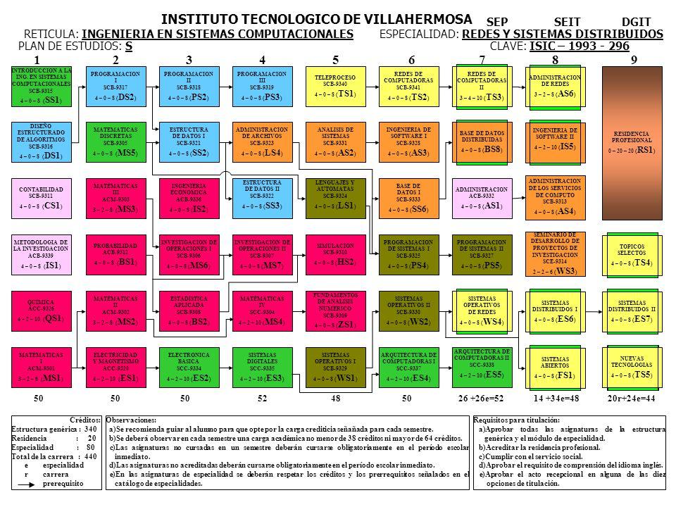 INTRODUCCION A LA ING. EN SISTEMAS COMPUTACIONALES SCB-9315 4 – 0 – 8 ( SS1 ) DISEÑO ESTRUCTURADO DE ALGORITMOS SCB-9316 4 – 0 – 8 ( DS1 ) CONTABILIDA
