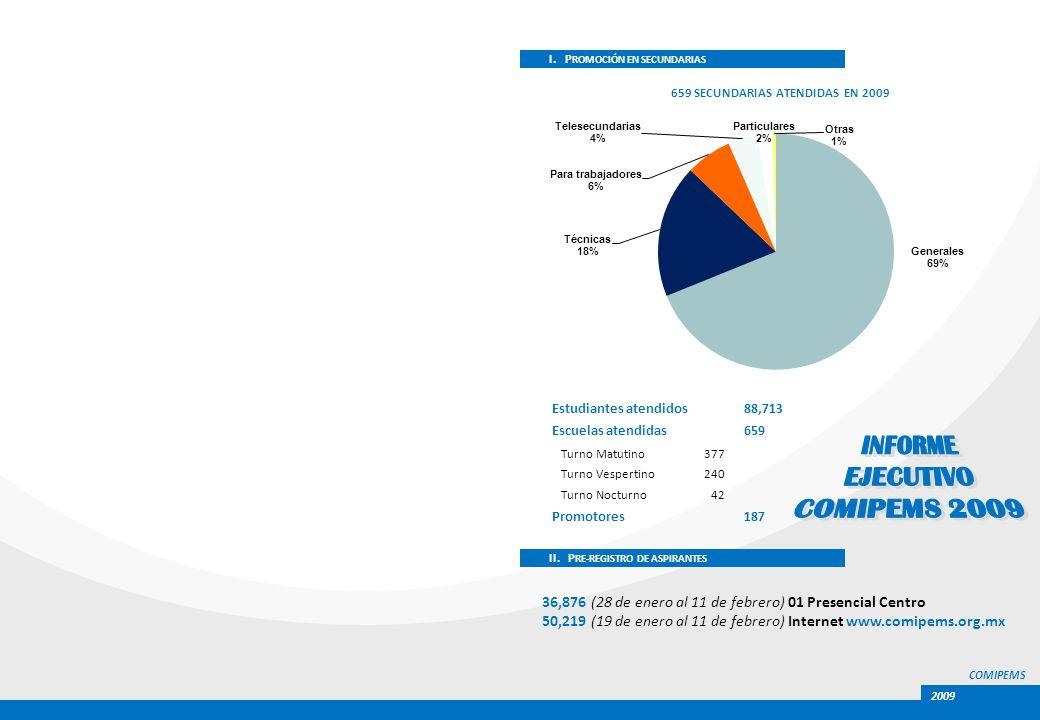 INSTITUCIÓN 200720082009 ASPIRANTES% % % COLBACH SEM B 17,5975.916,0535.316,2225.1 SEM A 1,4380.59980.31,0190.3 CONALEP D.