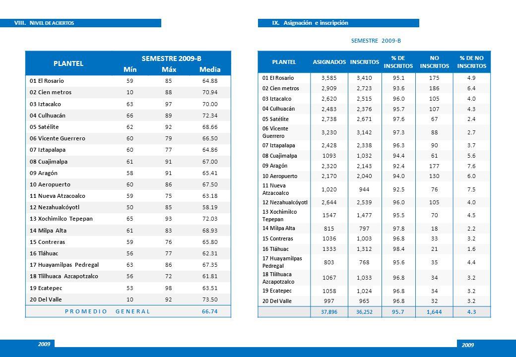 VIII. N IVEL DE ACIERTOS IX. Asignación e inscripción SEMESTRE 2009-B 2009 PLANTELASIGNADOSINSCRITOS % DE INSCRITOS NO INSCRITOS % DE NO INSCRITOS 01