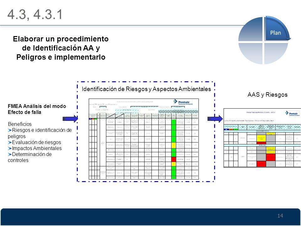 4.3, 4.3.1 FMEA Análisis del modo Efecto de falla Beneficios Riesgos e identificación de peligros Evaluación de riesgos Impactos Ambientales Determina